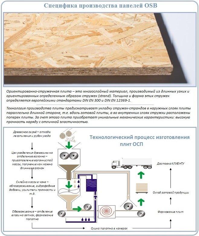 Плита осб: особенности, характеристики и применение панелей