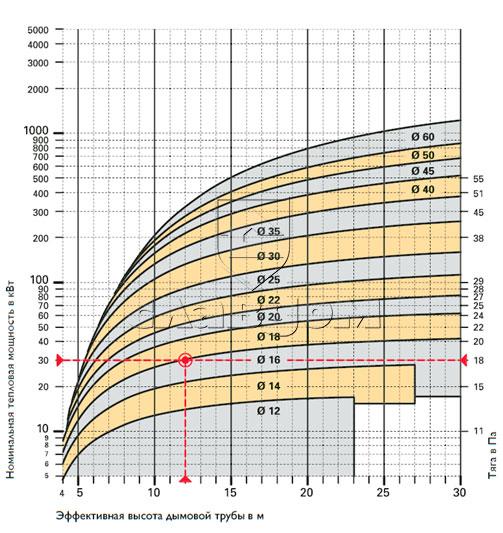 Высота дымовой трубы. влияние высоты трубы на тягу.