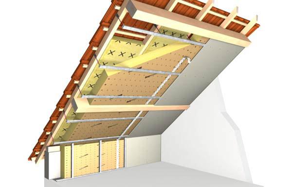 Утепление мансарды изнутри, если крыша уже покрыта: пошаговая инструкция