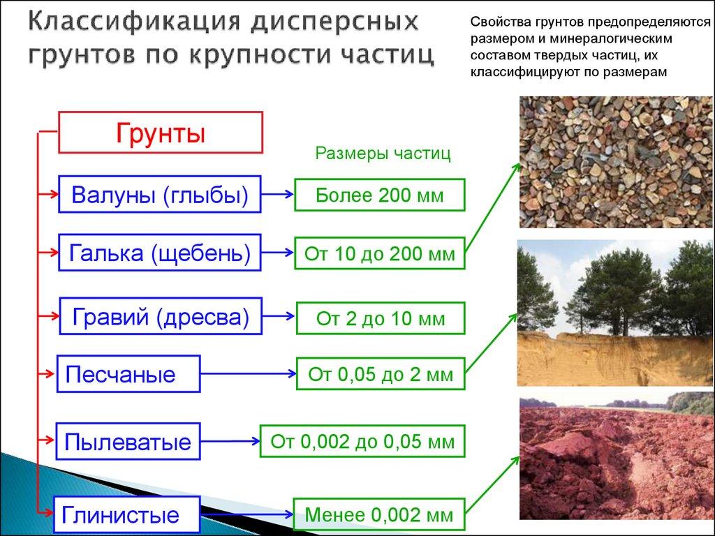 Виды и типы грунтов: фото основных разновидностей грунтов, физические свойства, виды воды в грунтах