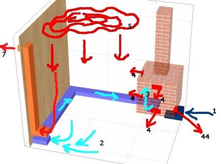 3 способа организации отопления в бане: как выбрать наиболее оптимальный?