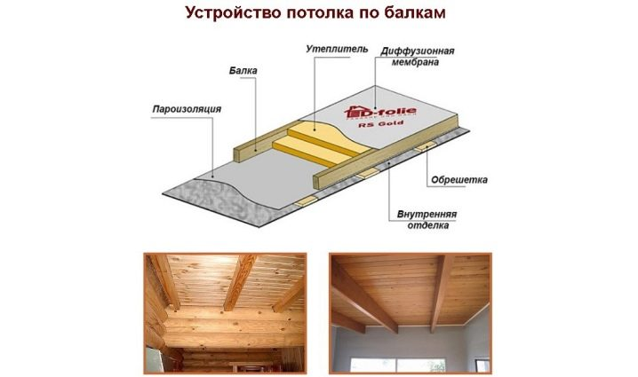 Черновой потолок по деревянным балкам как правильно подшить доской в частном доме, черновая отделка потолка в деревянном доме, подшивка фанерой по балкам, как сделать