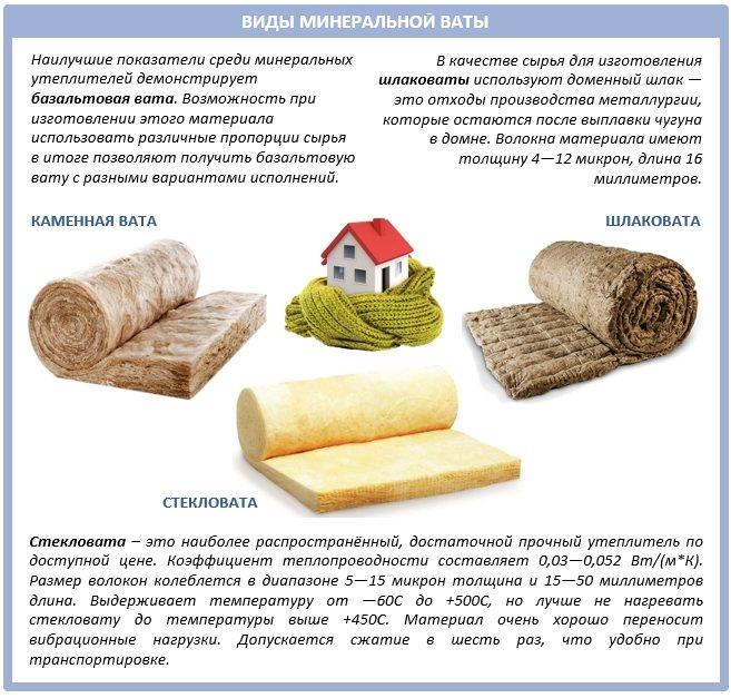 Каменная вата. описание, виды, применение и цена каменной ваты