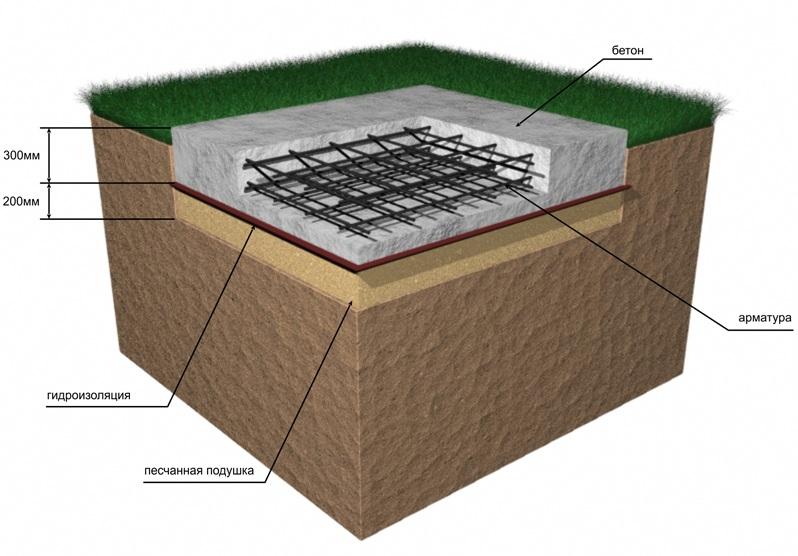 Фундамент щелевой: преимущества и технология монтажа