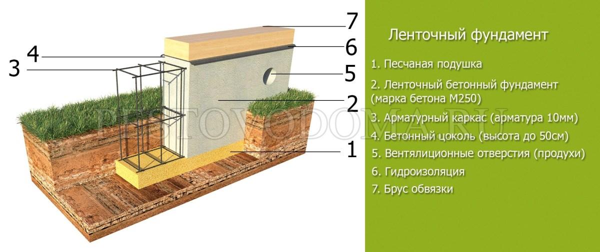 Подушка под разные виды фундаментов
