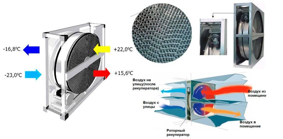 Рекуператор для частного дома — эффективное вентилирование и подогрев воздуха