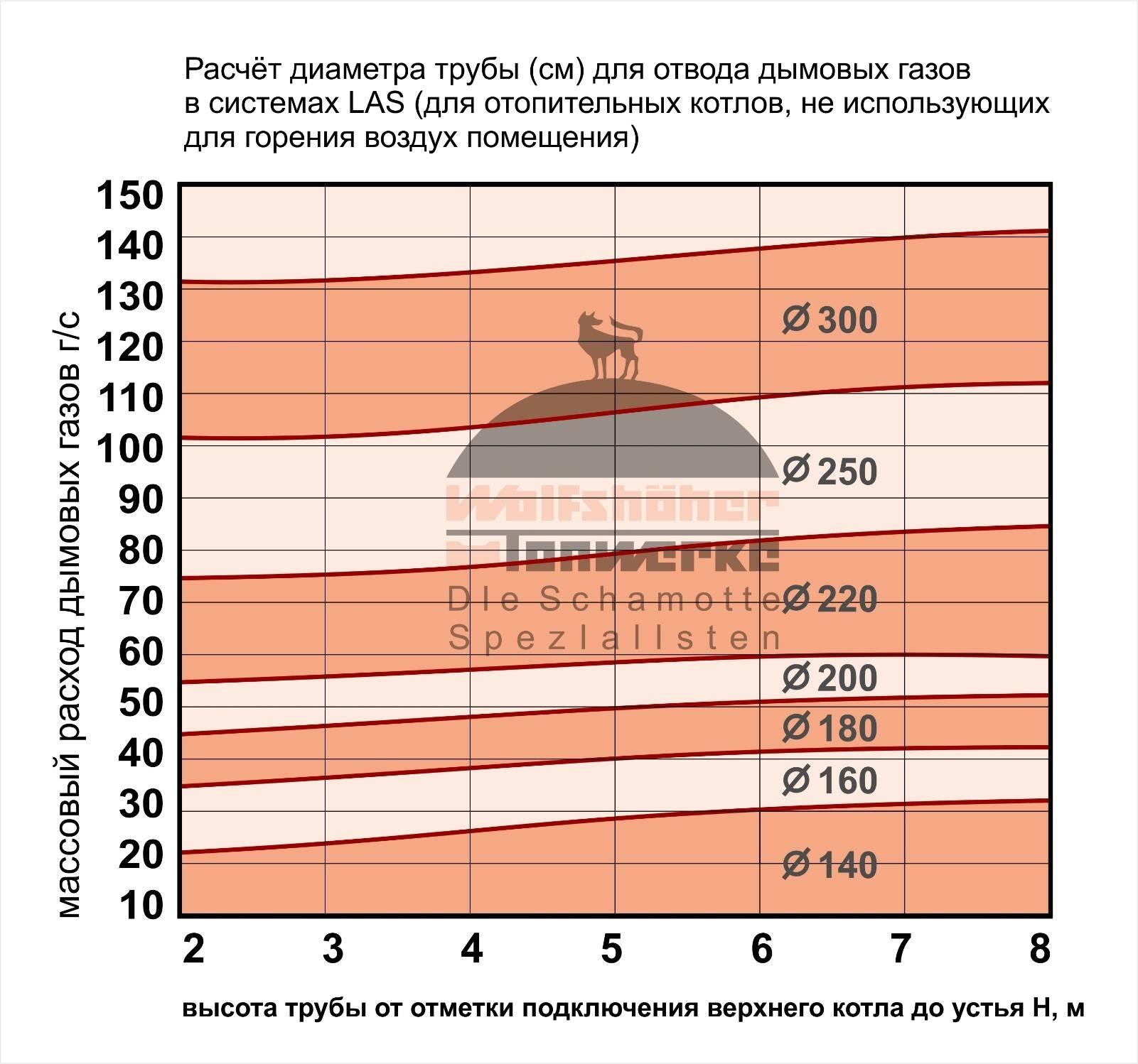 Дымоход для газового котла: рассчитаем и определим размер
