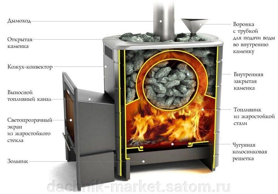 Банная печь с закрытой каменкой: кирпичная, металлическая, для русской бани; «везувий», «ферингер малютка паровая», «гефест», закрытая или открытая лучше и другие вопросы